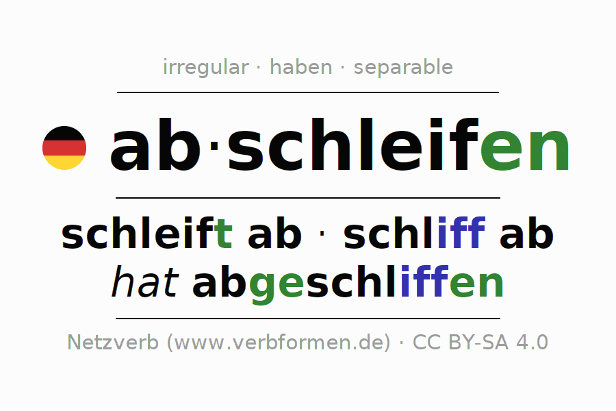 Entire conjugation of the German verb sich abschleifen. All tenses and modes are clearly represented in a table.
