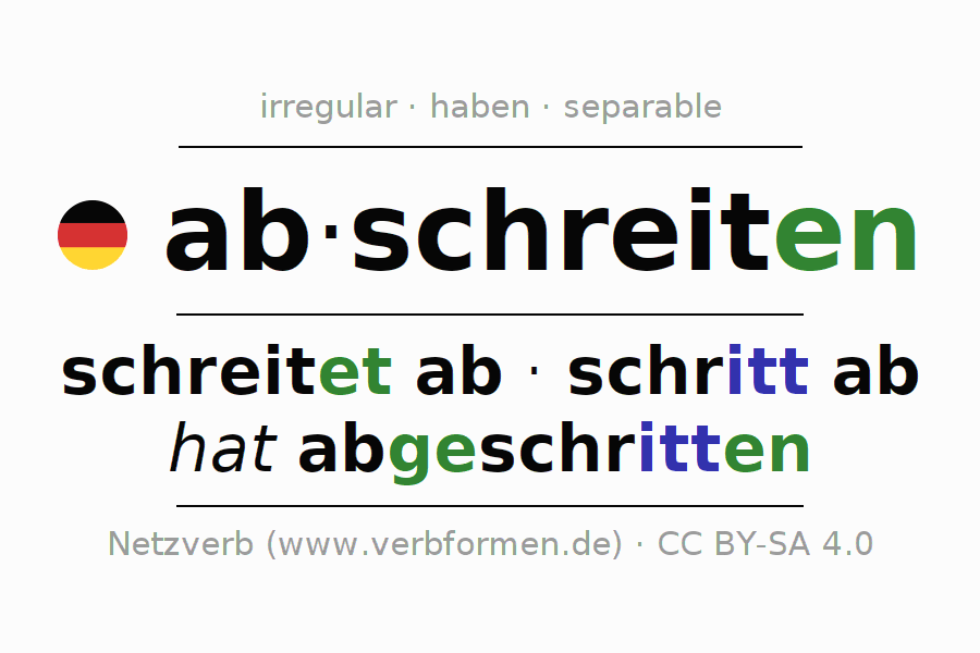 Entire conjugation of the German verb abschreiten (hat). All tenses are clearly represented in a table.