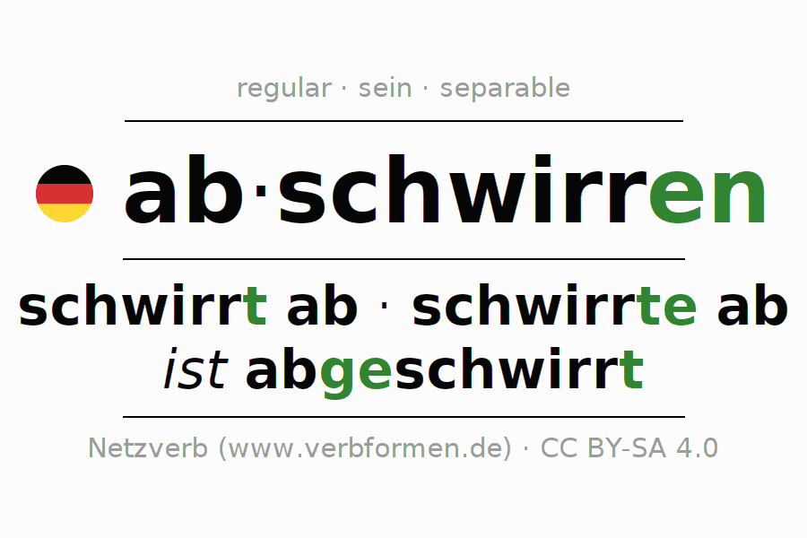 Entire conjugation of the German verb abschwirren. All tenses and modes are clearly represented in a table.