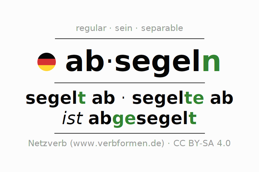 Entire conjugation of the German verb absegeln (hat). All tenses are clearly represented in a table.