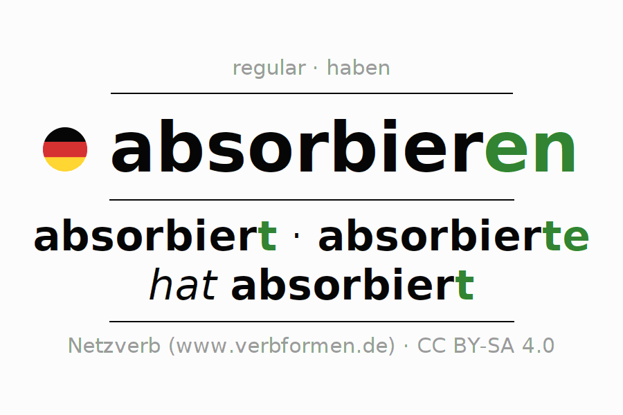 Entire conjugation of the German verb absorbieren. All tenses and modes are clearly represented in a table.