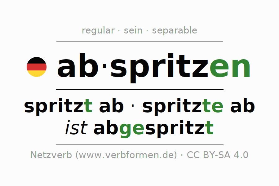 Entire conjugation of the German verb abspritzen (hat). All tenses are clearly represented in a table.