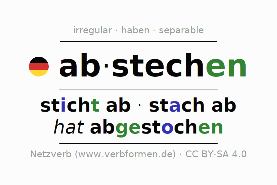Entire conjugation of the German verb abstechen. All tenses are clearly represented in a table.