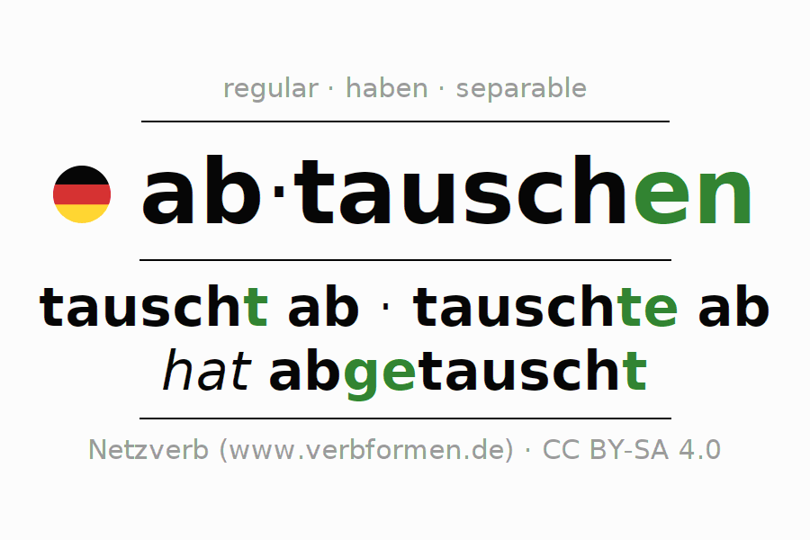 Entire conjugation of the German verb abtauschen. All tenses are clearly represented in a table.