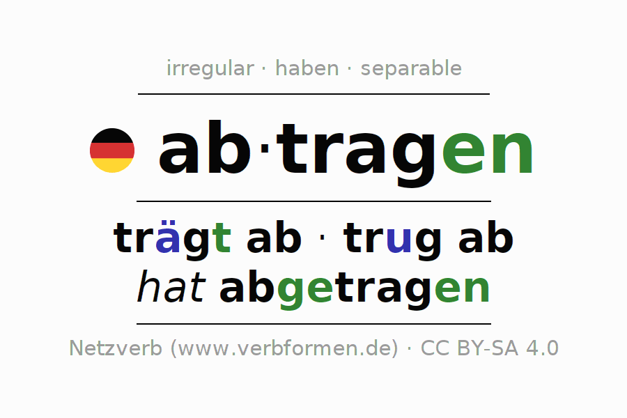 Entire conjugation of the German verb abtragen. All tenses are clearly represented in a table.