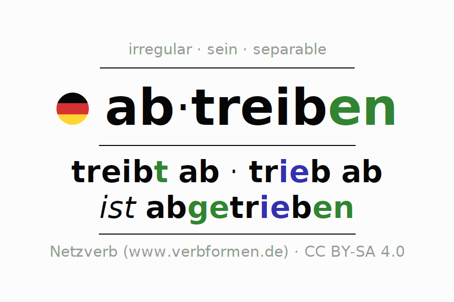 Entire conjugation of the German verb abtreiben (hat). All tenses are clearly represented in a table.