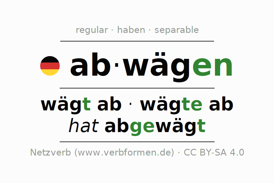 Conjugation | abwägen (weigh, weigh up) | All Forms, Tables ...