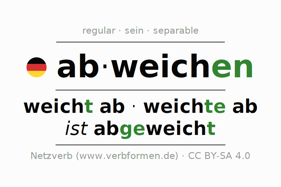 Entire conjugation of the German verb abweichen (regelm) (hat). All tenses are clearly represented in a table.