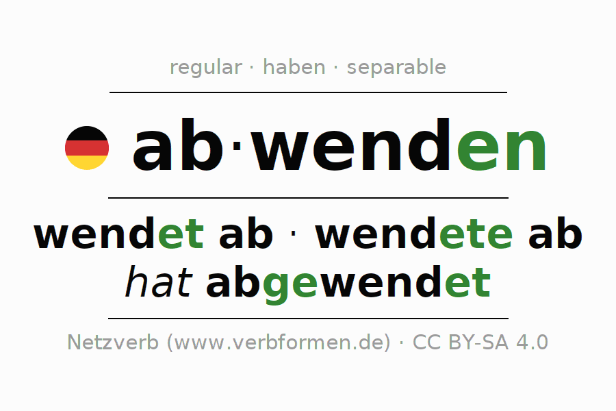 Entire conjugation of the German verb abwenden (regelm). All tenses and modes are clearly represented in a table.