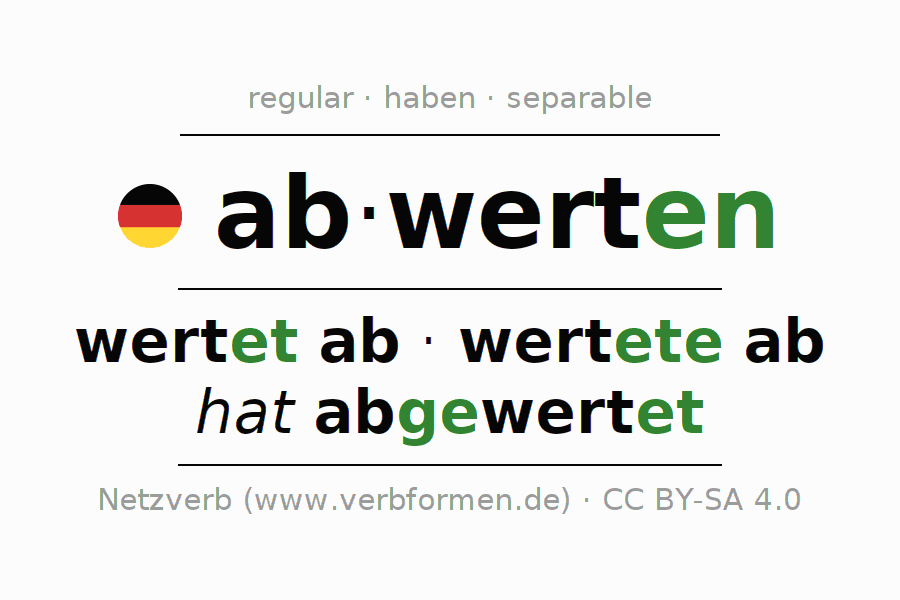 Entire conjugation of the German verb abwerten. All tenses are clearly represented in a table.