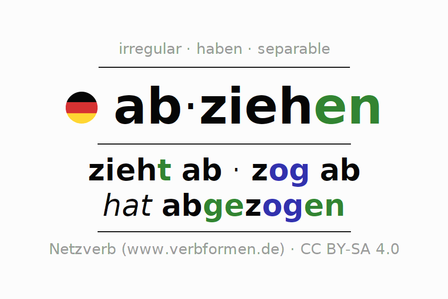 Entire conjugation of the German verb abziehen (ist). All tenses are clearly represented in a table.