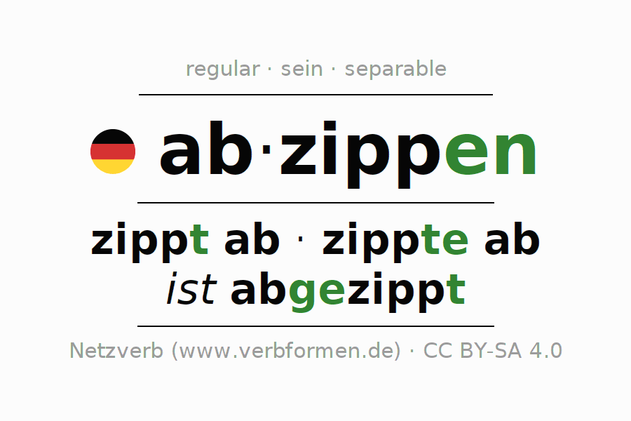 Entire conjugation of the German verb abzippen. All tenses are clearly represented in a table.