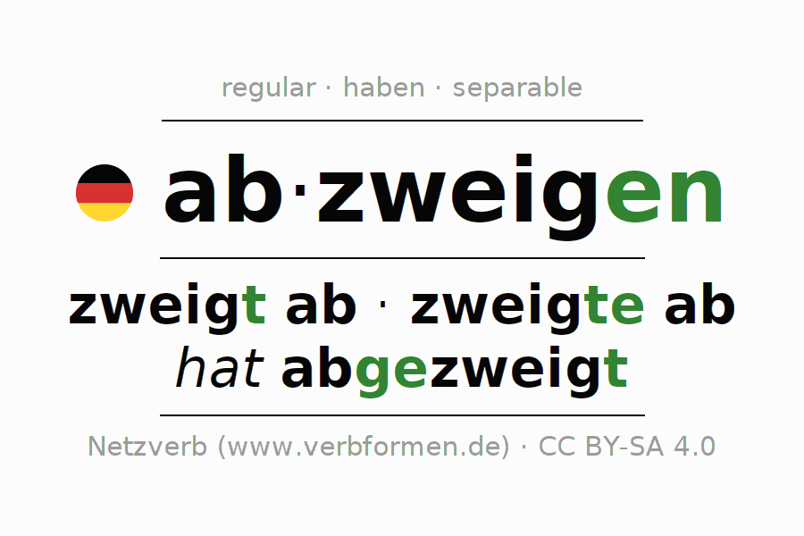 Entire conjugation of the German verb abzweigen (ist). All tenses and modes are clearly represented in a table.