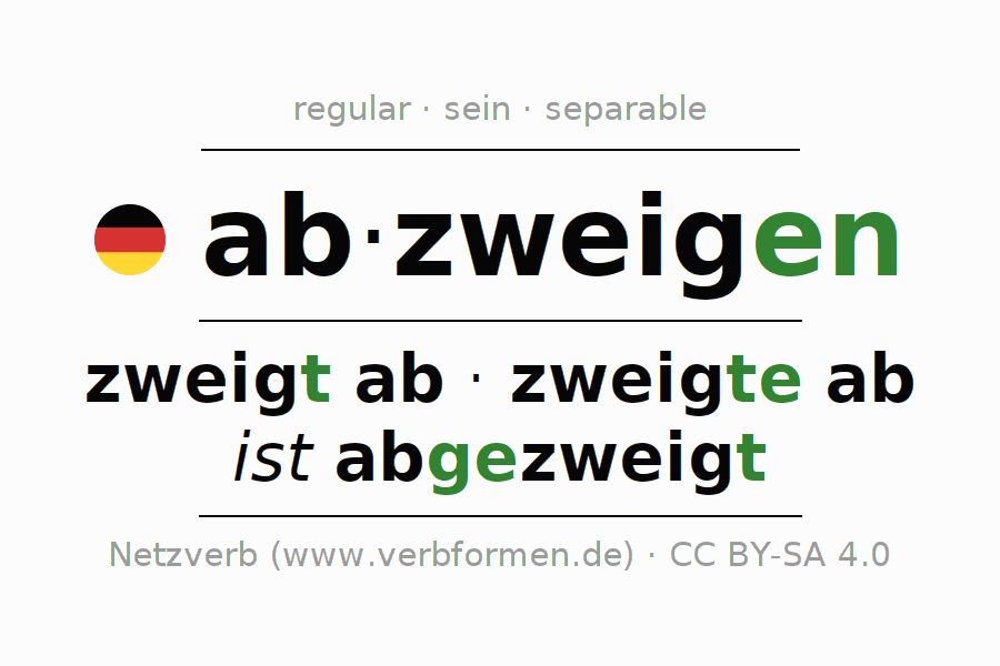 Entire conjugation of the German verb abzweigen (hat). All tenses are clearly represented in a table.