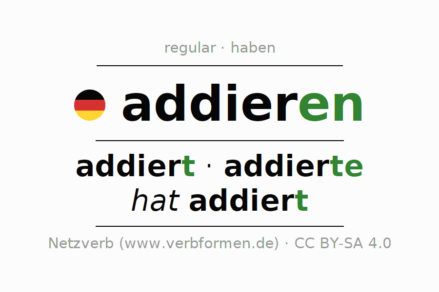 Entire conjugation of the German verb sich addieren. All tenses and modes are clearly represented in a table.