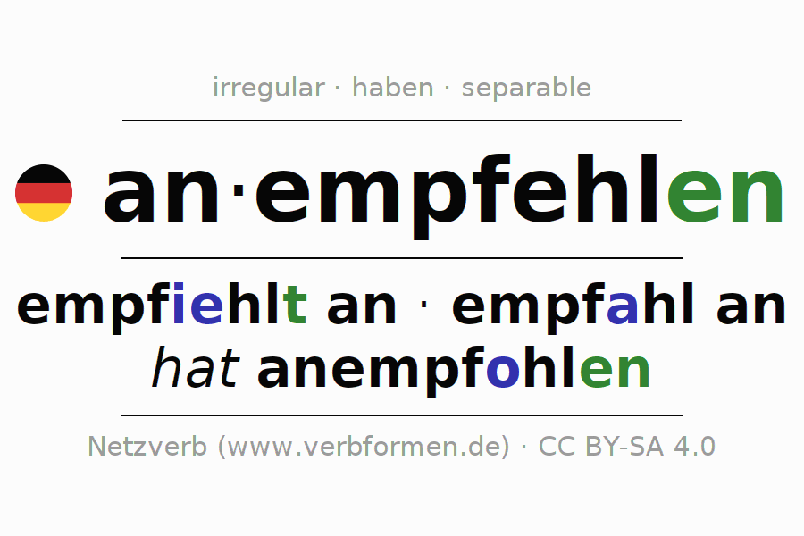 Conjugation of German verb an-empfehlen