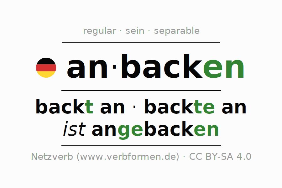 Entire conjugation of the German verb anbacken (regelm) (hat). All tenses are clearly represented in a table.
