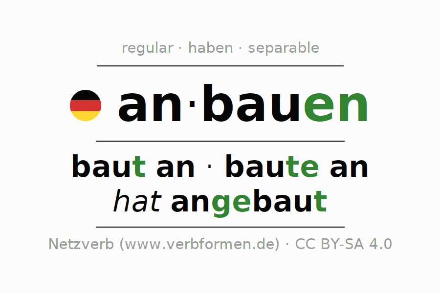 Entire conjugation of the German verb anbauen. All tenses are clearly represented in a table.