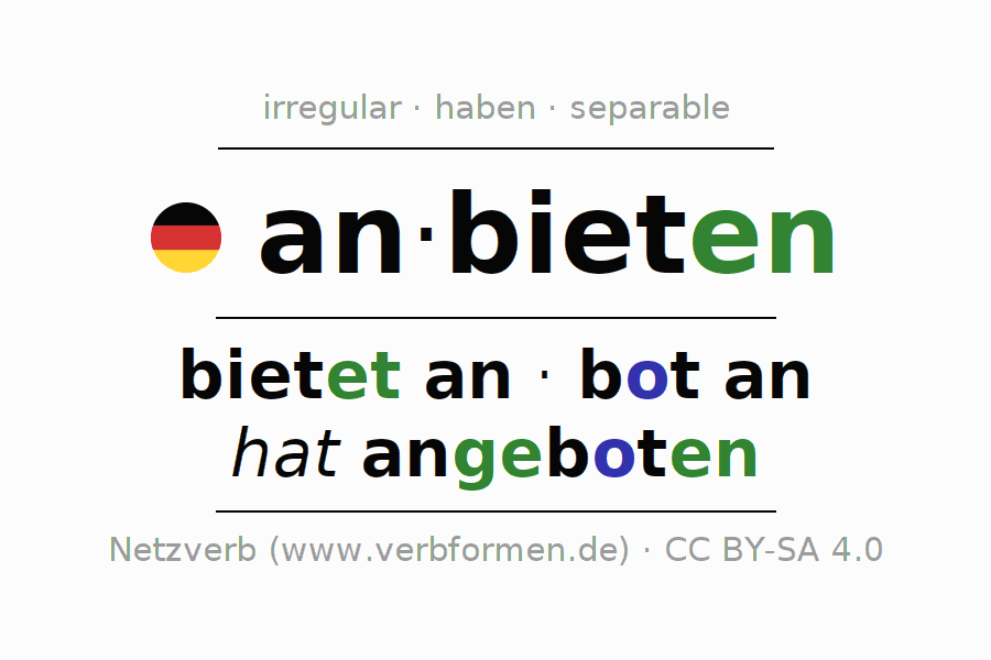 Entire conjugation of the German verb sich anbieten. All tenses are clearly represented in a table.