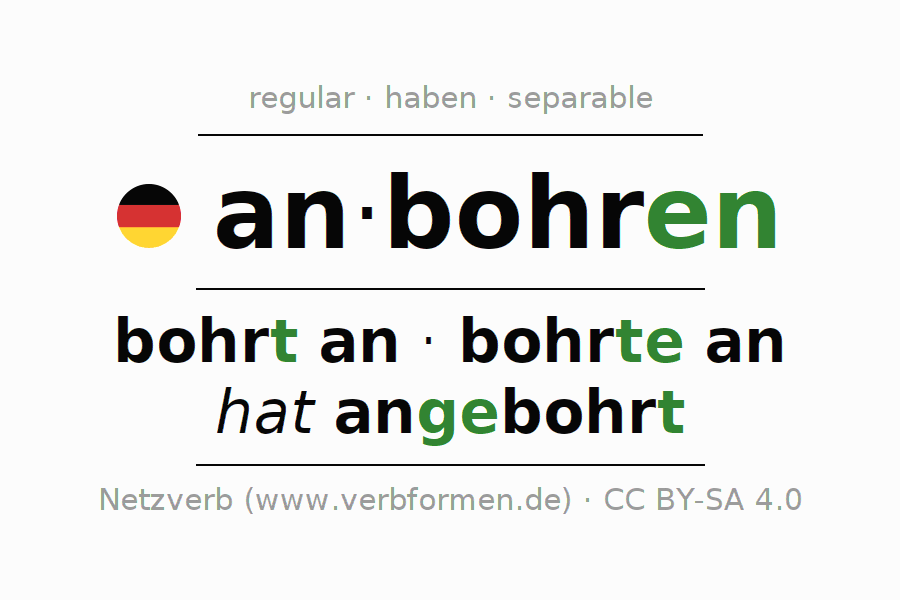 Conjugation of verb anbohren