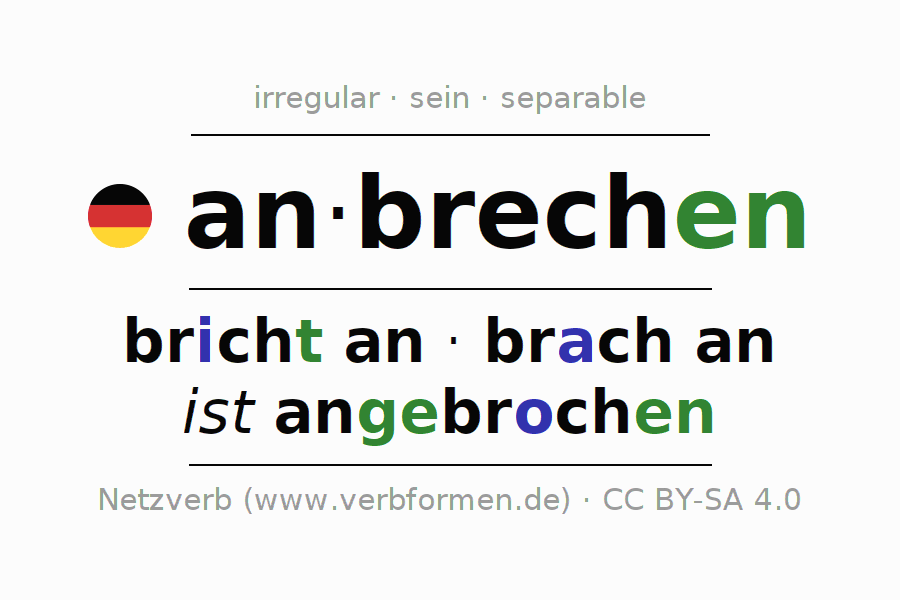 Entire conjugation of the German verb anbrechen (hat). All tenses and modes are clearly represented in a table.
