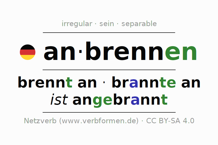 Conjugation of German verb anbrennen (ist)