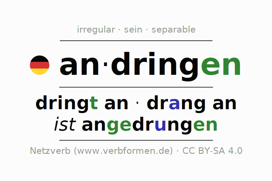 Entire conjugation of the German verb andringen. All tenses and modes are clearly represented in a table.