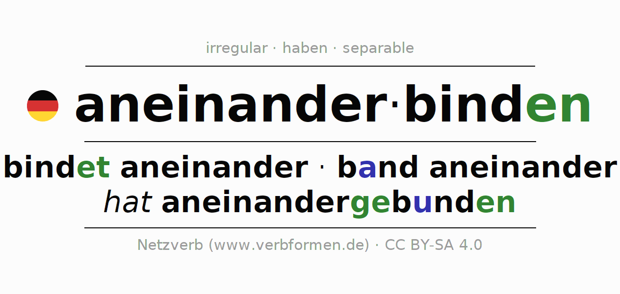 Conjugation of German verb aneinanderbinden