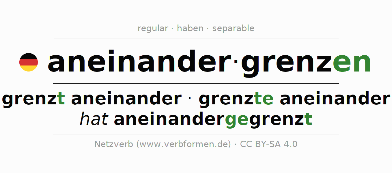 Entire conjugation of the German verb aneinandergrenzen. All tenses and modes are clearly represented in a table.
