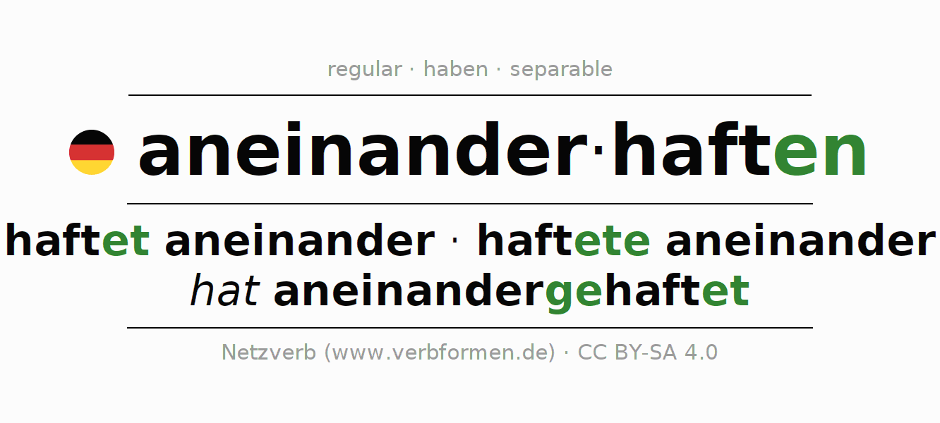 Entire conjugation of the German verb aneinanderhaften. All tenses and modes are clearly represented in a table.