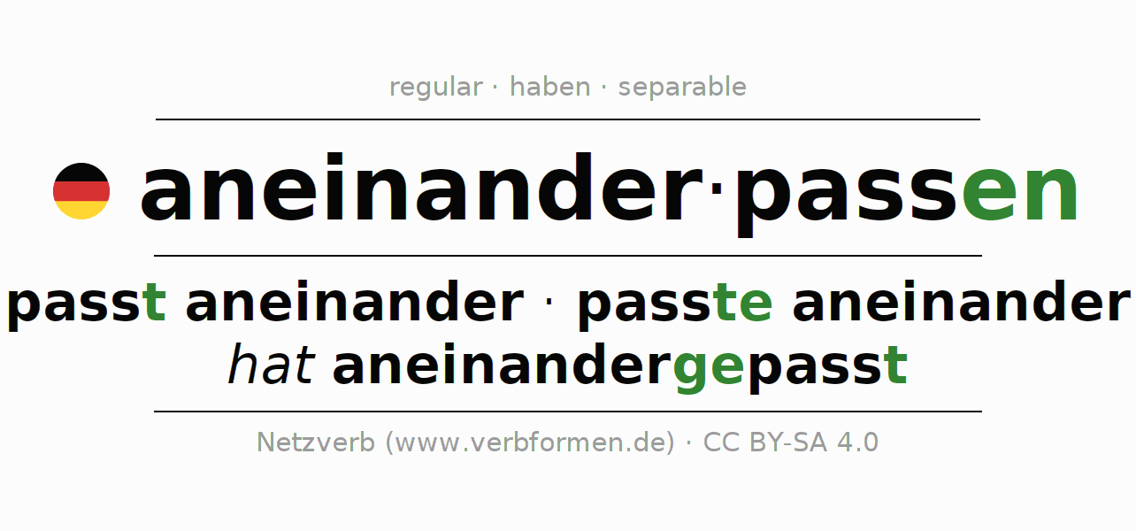 Entire conjugation of the German verb aneinanderpassen. All tenses are clearly represented in a table.
