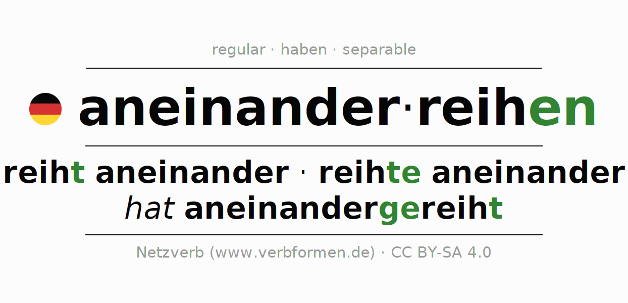 Entire conjugation of the German verb aneinanderreihen. All tenses and modes are clearly represented in a table.
