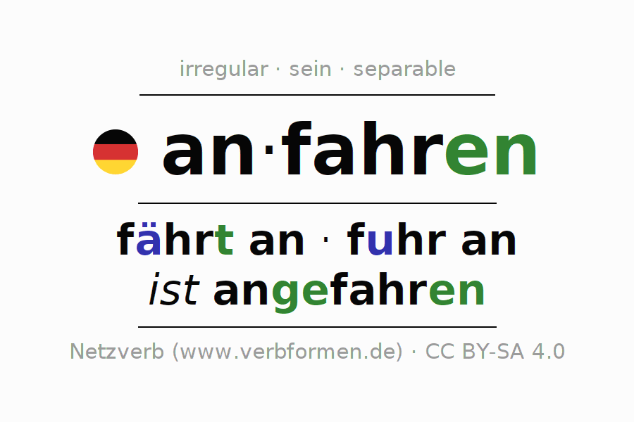 Entire conjugation of the German verb anfahren (hat). All tenses are clearly represented in a table.