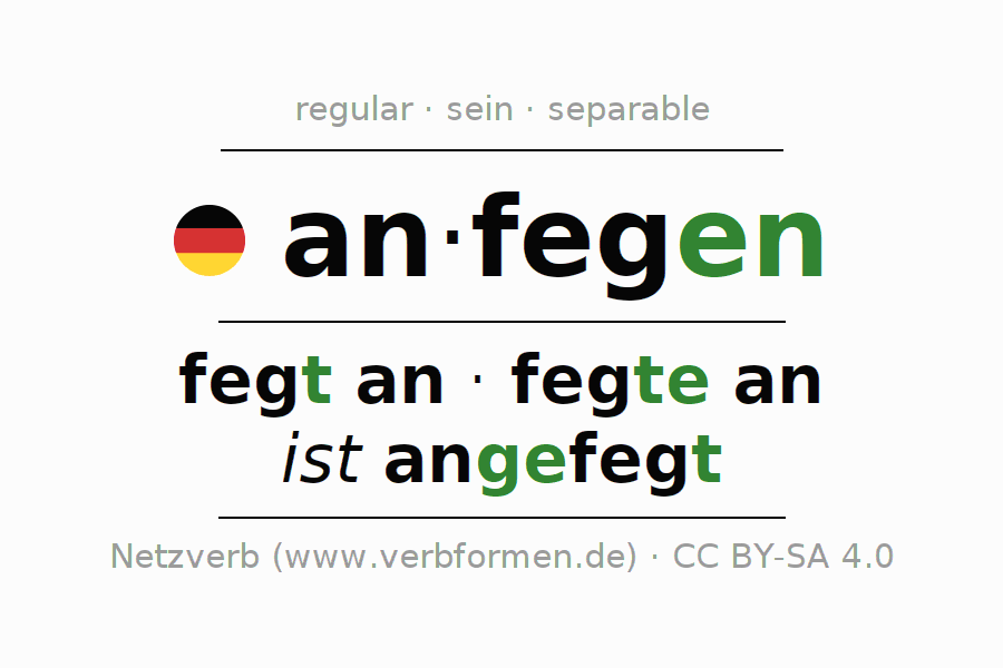 Entire conjugation of the German verb anfegen. All tenses are clearly represented in a table.