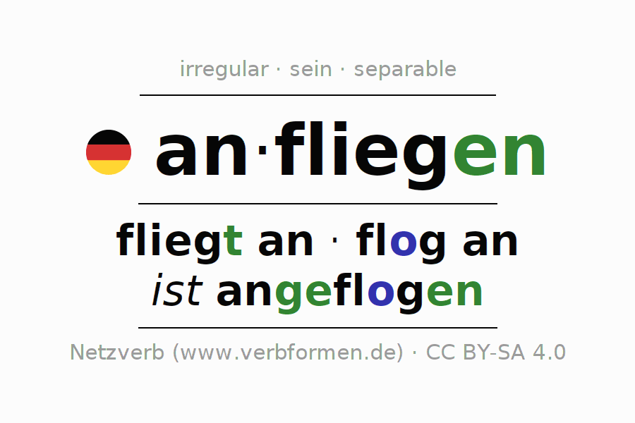 Entire conjugation of the German verb anfliegen (hat). All tenses are clearly represented in a table.