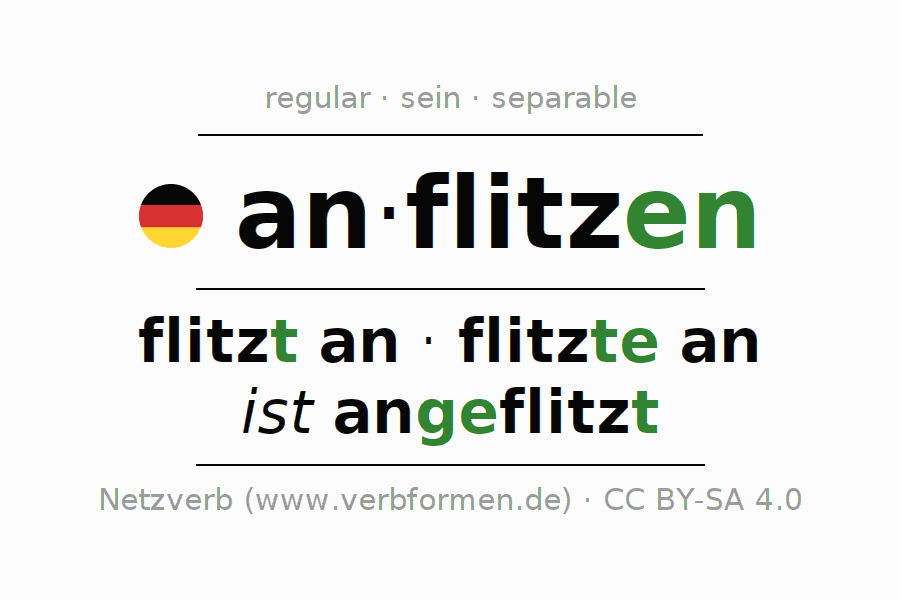 Entire conjugation of the German verb anflitzen. All tenses and modes are clearly represented in a table.