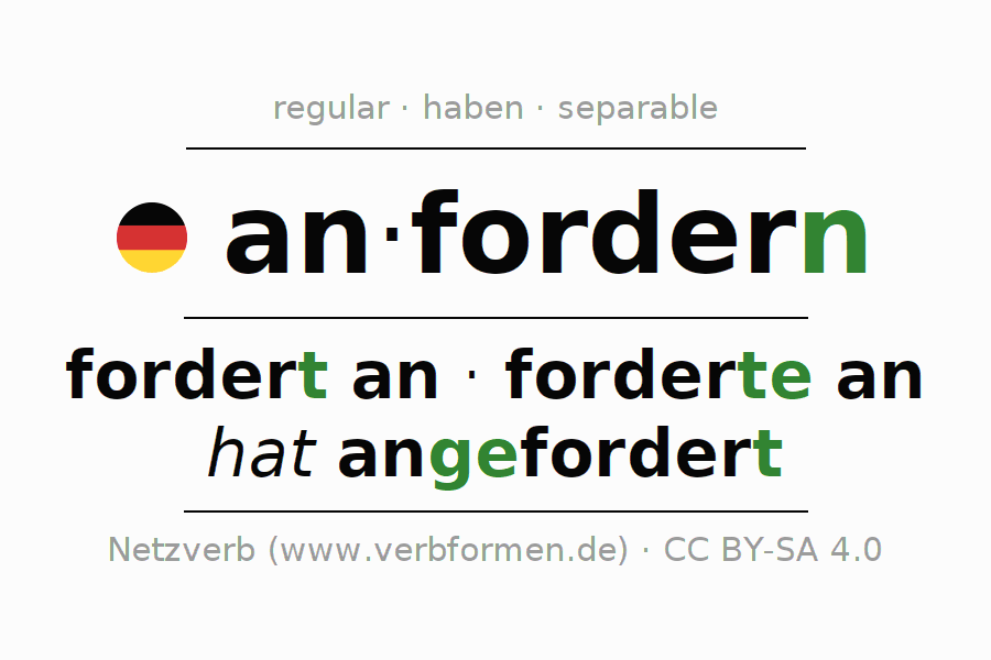 Conjugation of German verb anfordern