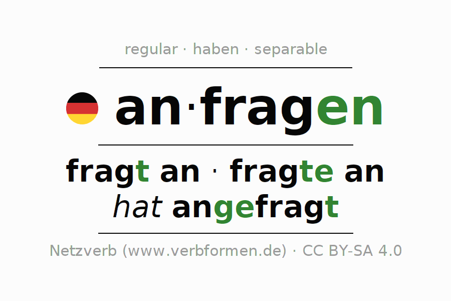 Entire conjugation of the German verb anfragen (regelm). All tenses are clearly represented in a table.