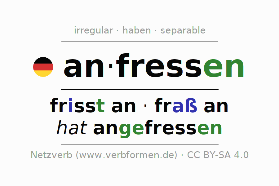 Entire conjugation of the German verb anfressen. All tenses are clearly represented in a table.