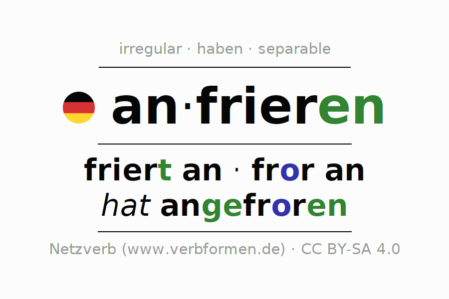 Entire conjugation of the German verb sich anfrieren (hat). All tenses and modes are clearly represented in a table.