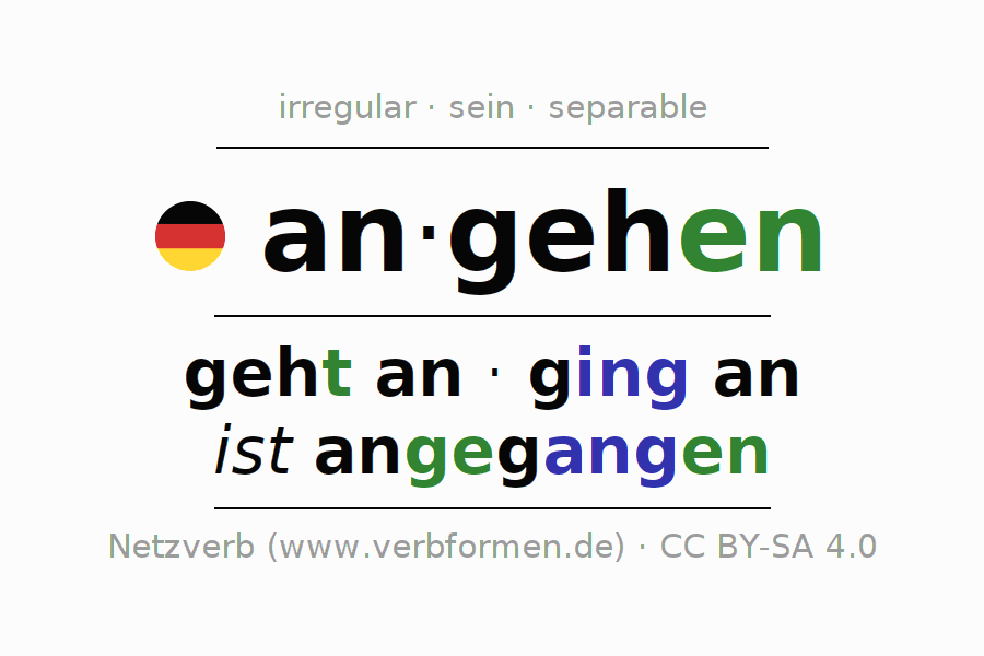 Entire conjugation of the German verb angehen (ist). All tenses and modes are clearly represented in a table.
