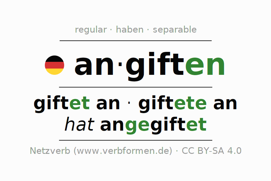 Entire conjugation of the German verb angiften. All tenses and modes are clearly represented in a table.