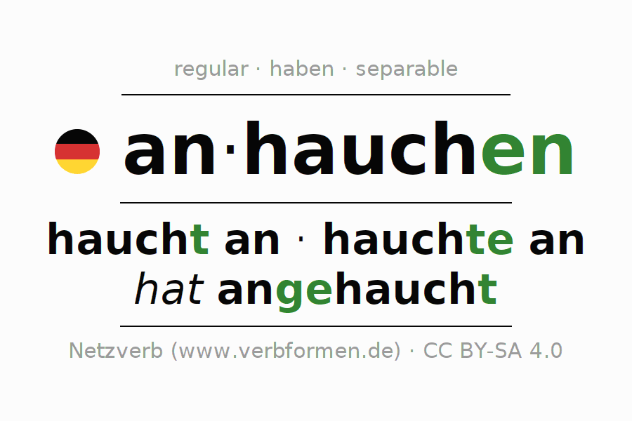 Entire conjugation of the German verb anhauchen. All tenses are clearly represented in a table.