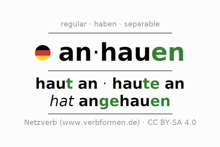 Entire conjugation of the German verb anhauen (unr). All tenses are clearly represented in a table.