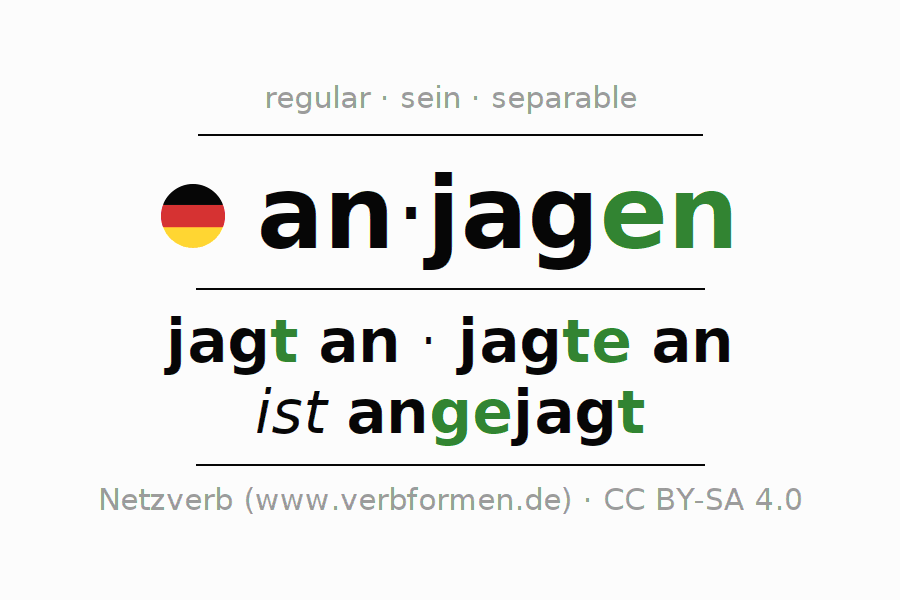 Entire conjugation of the German verb anjagen. All tenses and modes are clearly represented in a table.