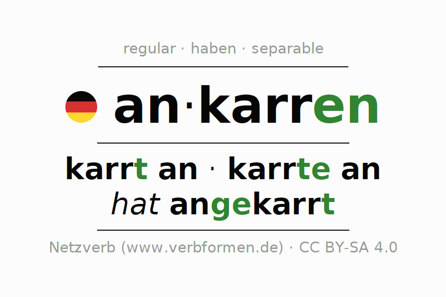 Entire conjugation of the German verb ankarren. All tenses are clearly represented in a table.