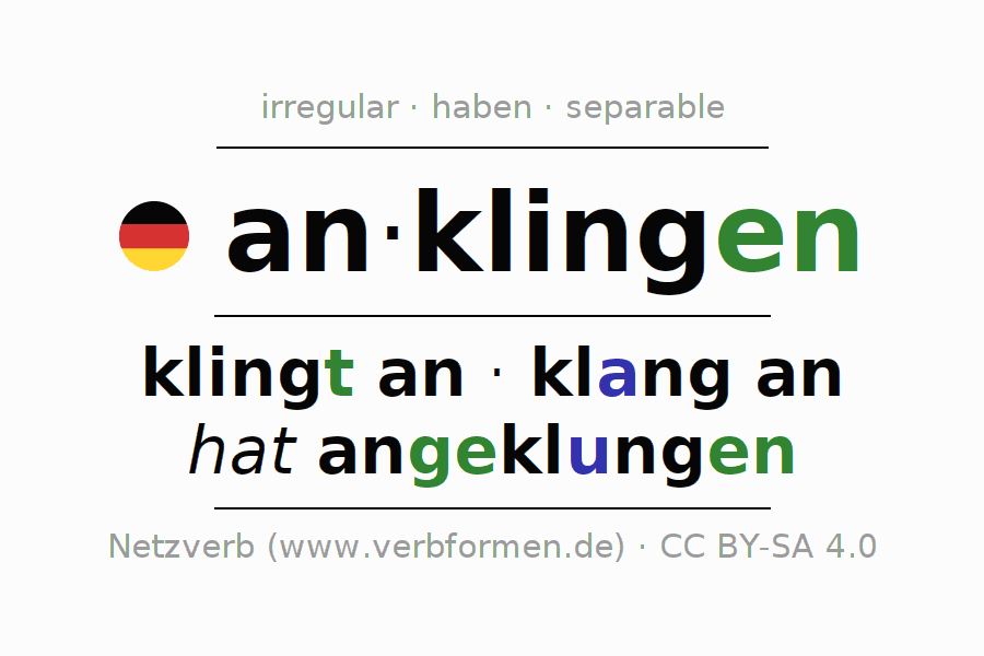 Entire conjugation of the German verb anklingen. All tenses are clearly represented in a table.