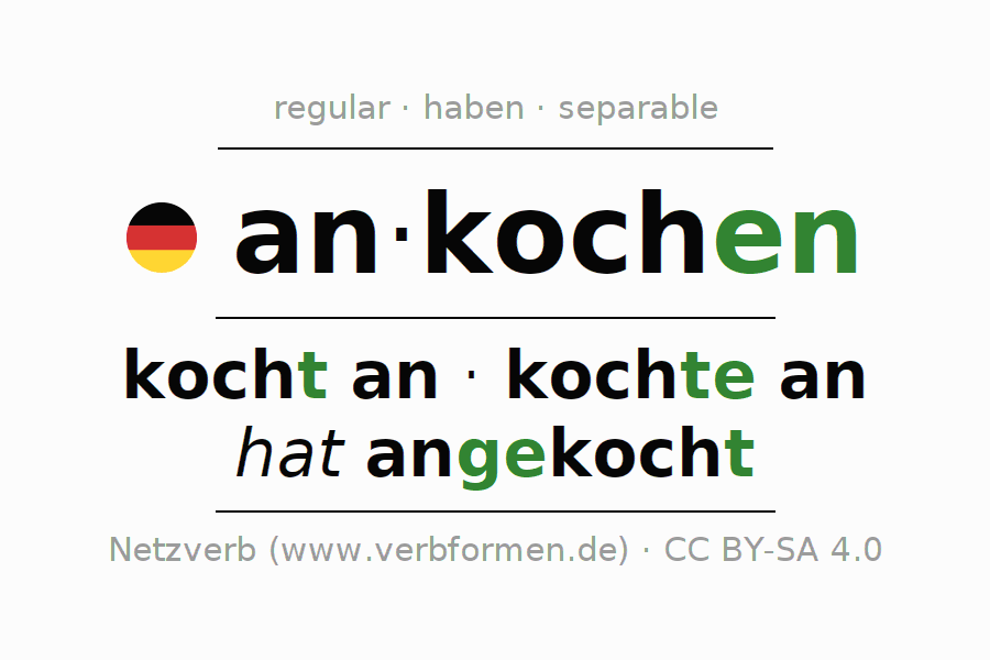 Entire conjugation of the German verb ankochen. All tenses are clearly represented in a table.