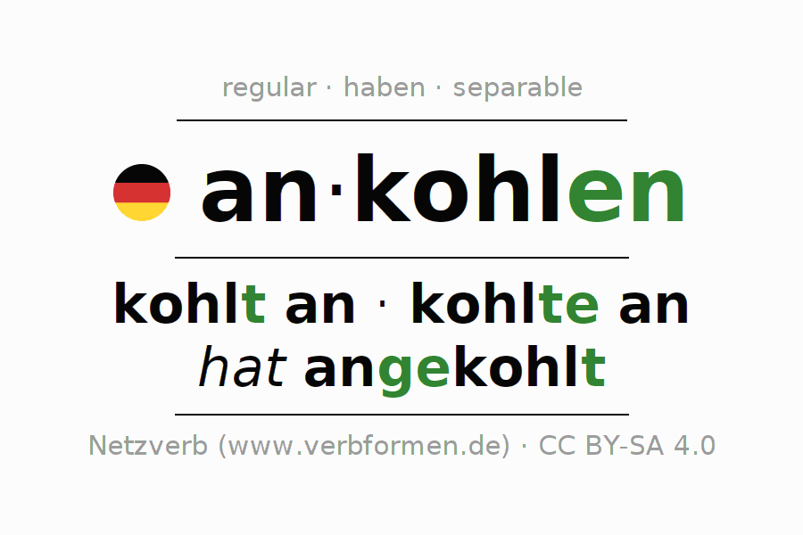 Entire conjugation of the German verb ankohlen. All tenses are clearly represented in a table.