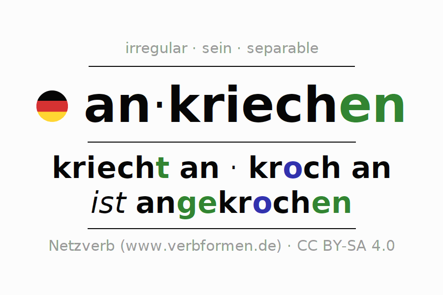 Entire conjugation of the German verb ankriechen. All tenses are clearly represented in a table.